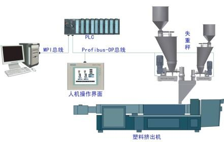 Loss-in-weight Feeder Systems